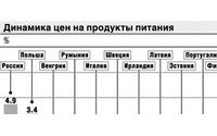 Темпы роста экономики в РФ могут замедлиться