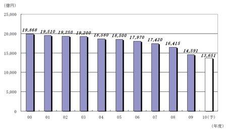 国内ライセンスブランド市場に関する調査結果 - ニュース ...