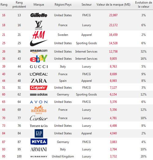 top 100 brands luxury makes a comeback news media 206671. Black Bedroom Furniture Sets. Home Design Ideas