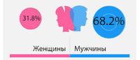 Портрет онлайн-шоппера: как, что и где покупают россияне в американских интернет-магазинах