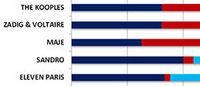 The Kooples,meilleure marque premium française sur les réseaux sociaux selon La Factory NPA