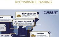 The US cities that could give you wrinkles