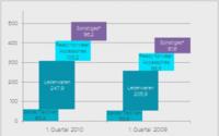 Hermès verkündet gute Zahlen für's erste Quartal 2010