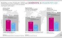 IKW vermeldet Umsatzwachstum für Schönheits- und Haushaltspflegemarkt