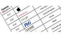 Apple, Coca Cola и Google лидируют в мировой классификации