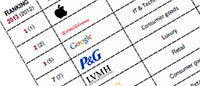 Brands: Apple, Coca Cola and Google dominate world ranking