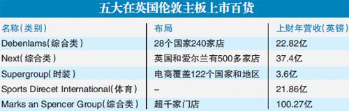 三胞集团计划在中国设15家弗雷泽百货分店