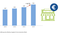 EHI: Handel investiert Millionen in Ladenbau