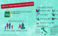 Saldi, Confcommercio: 5,2 mld di euro il giro d'affari, con 143 euro di budget a persona