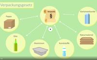 Neues Verpackungsgesetz: Lizensierungspflichten und Ausnahmen