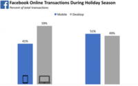 Facebook m-commerce transactions on the rise.