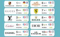 Le Covid-19 pourrait faire chuter fortement la valeur des marques de luxe