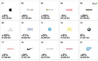 Classifica Interbrand: Ferrari, Gucci e Prada tra i primi 100 marchi al mondo