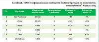 Опубликован апрельский рейтинг российских официальных сообществ fashion-брендов в социальных сетях