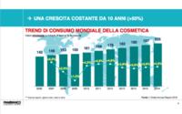 Cosmetica: +50% il giro d'affari wholesale negli ultimi 10 anni, a 205 miliardi di euro