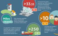 Las pymes españolas en Amazon exportaron más de 250 millones en 2017