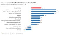 Verbraucherpreise Oktober 2019: +1,1 % gegenüber Oktober 2018
