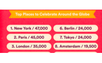 Airbnb: Paris is Europe's top New Year's Eve destination