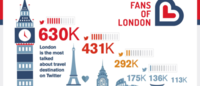 London most talked about travel destination with more to come