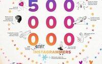 Instagram announces 500 million users worldwide