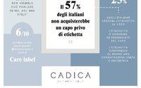 Cadica, la maggior parte degli italiani compra un capo se ha l'etichetta