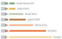 L'Europa resta il primo mercato mondiale della cosmetica