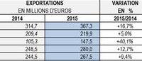 Prêt-à-porter féminin : les exportations françaises dépassent les 3 milliards d'euros