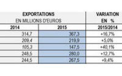 Pr t porter f minin les exportations fran aises - Entreprise pret a porter qui recrute en alternance ...