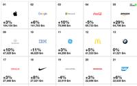 Classement Interbrand : Amazon, Adidas et Zara prennent de la valeur