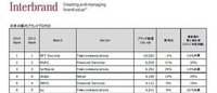 国内ブランド価値評価ランク2014年版発表 国際ではユニクロがGap上回る