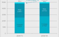 Ralph Lauren muss leichten Umsatzrückgang für 2009/10 hinnehmen