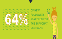 Snaplytics releases report offering Snapchat marketing insights
