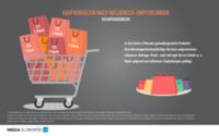 ReachHero/Mediakraft: Influencer genießen weiterhin großes Vertrauen unter Verbrauchern