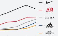 Nike, H&M et Zara en tête des valorisations de marques