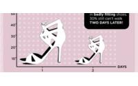 Studie : Frauen tragen die falsche Schuhgröße