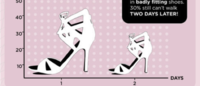 Survey: Women are wearing the wrong shoe size