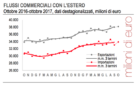 Cresce l'export di Made in Italy, +11,3% su base annua