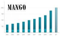 Mango wächst zweistellig