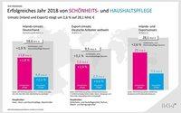 Kosmetikbranche geht nach Umsatzplus mit Optimismus ins Jahr 2019