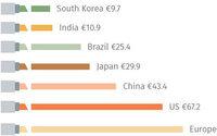 L'Europe reste le premier marché mondial de la cosmétique