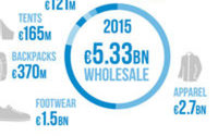 Le marché de l'outdoor en hausse de 2,1 % en 2015