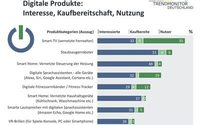 Trendmonitor Deutschland: Verbraucher an digitalen Trendprodukten interessiert, beim Kauf aber oft noch zurückhaltend