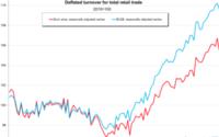 Eurostat: a ottobre -1,1% le vendite nel commercio al dettaglio dell'eurozona