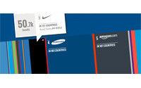 Nike, eBay и Zara – наиболее упоминаемые в twitter марки