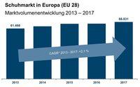 IFH: Schuh-Umsätze steigen auf 67 Milliarden Euro