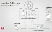 Bonprix nutzt Künstliche Intelligenz für Sortimentsgestaltung