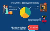 Россияне готовы потрать более 4 тысяч рублей на создание новогоднего образа
