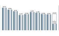1,8 Prozent mehr Firmeninsolvenzen im ersten Halbjahr