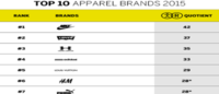 Nike, Levi's top brand intimacy charts
