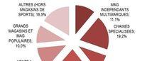 Le marché de la lingerie en progression de 1,7 % en 2015